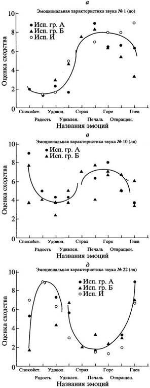 Определение уровня притязаний личности