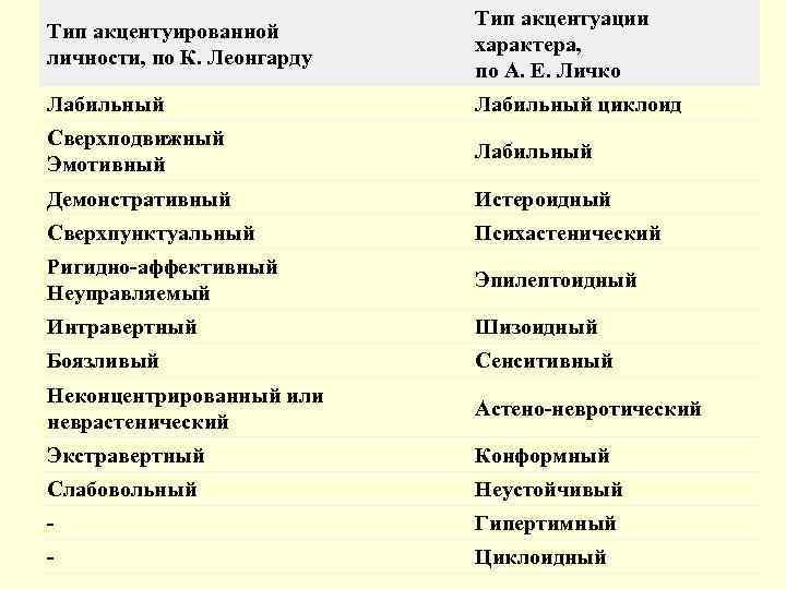 Акцентуации человеческого характера: классификация по леонгарду и личко