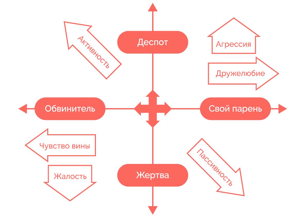 Манипуляции в отношениях и эмоции. часть 1: манипуляции и эмоции — какая связь?
