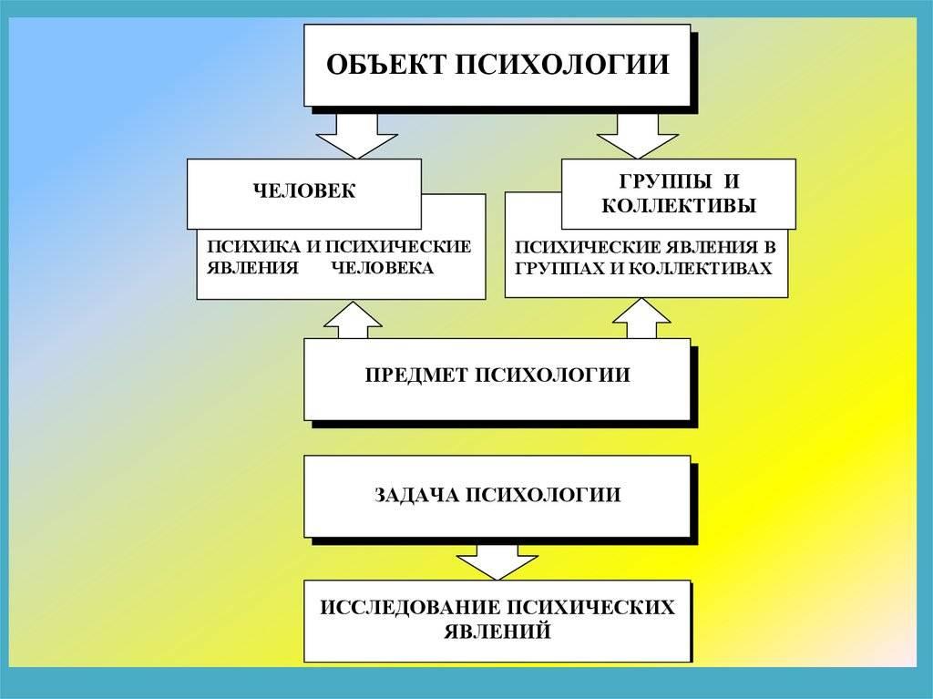 Предмет, объект и методы психологии