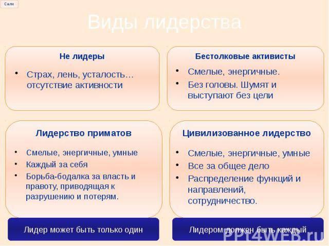 Определение, психология и история лидерства