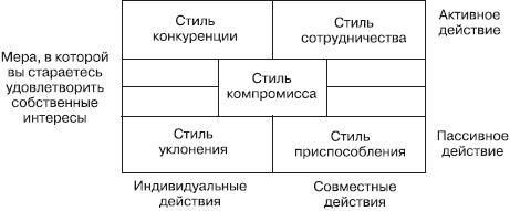 Методы и способы разрешения конфликта
