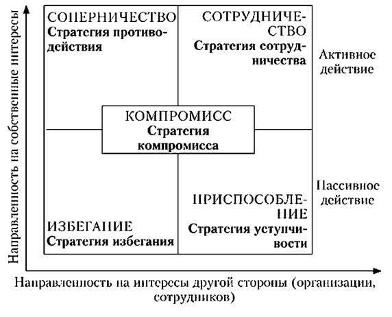 Контрольная работа: методы снятия психологического напряжения в условиях конфликта