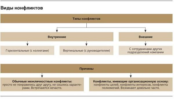 Конфликт (психология)