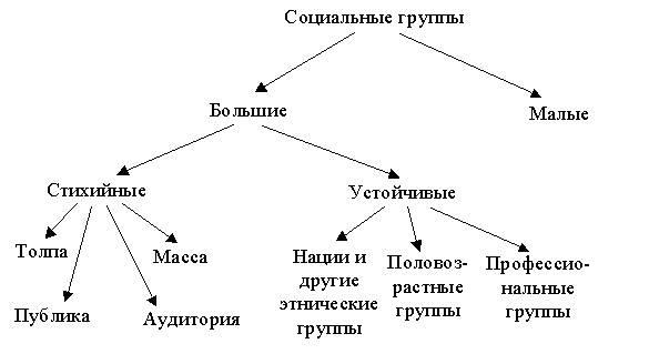 Что такое социальная группа. структура и психологические особенности группы людей
