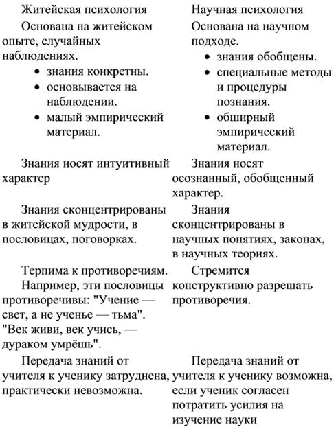 Вопросы психологии