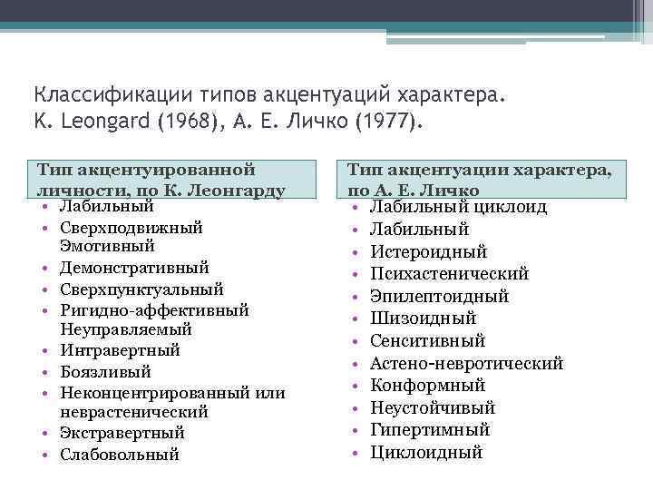 Типы акцентуации характера