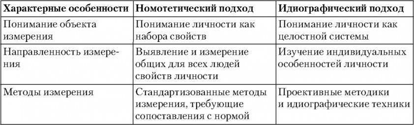 Идиографический подход — википедия
