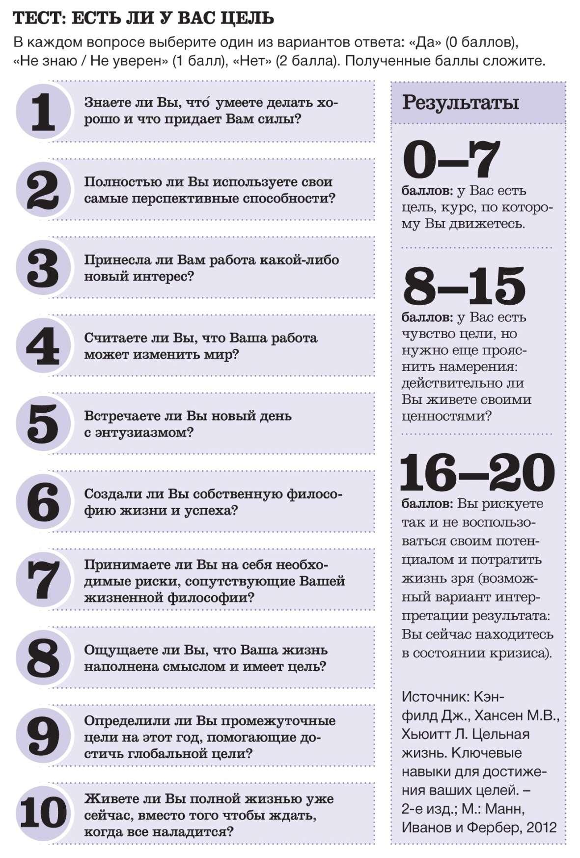 Эффективные правила постановки целей и задач