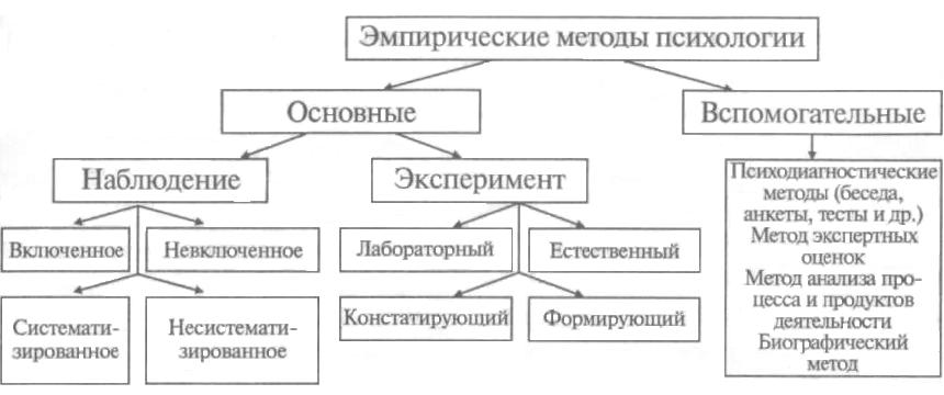 Наблюдение (психология) — традиция