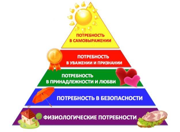 Человеческие потребности : блог александра герасименко