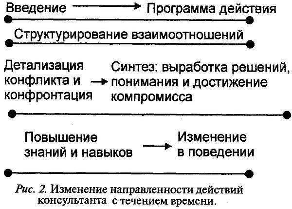 Конфликтология