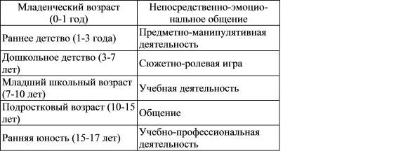 А.н. леонтьев о признаках ведущей деятельности и механизме смены видов деятельности на разных стадиях развития