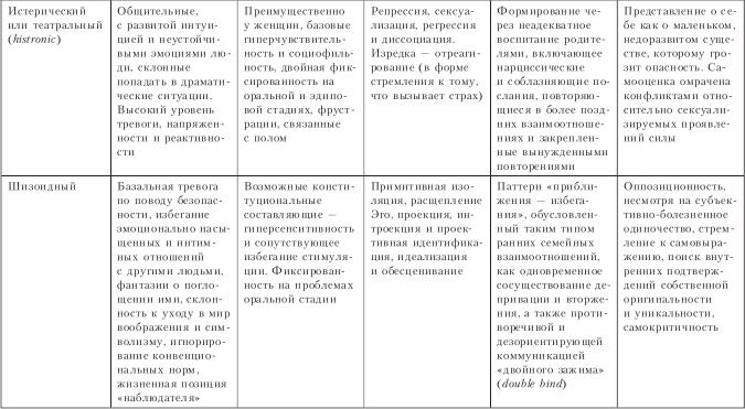 Зрелость человека: степени, возраст, периоды, виды (социальная, психологическая, личностная), как определить, особенности, показатели, факторы
