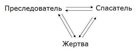 Треугольник карпмана(защита от манипуляций в общении)