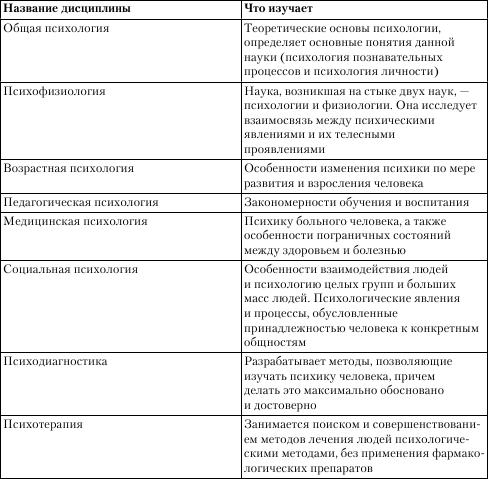 Основные отрасли психологии: полноценная система фундаментальных знаний
