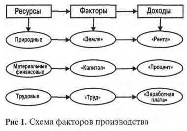 Психология собственности: собственность как научная категория, виды присвоения собственности.