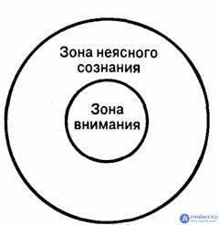 Основные виды внимания