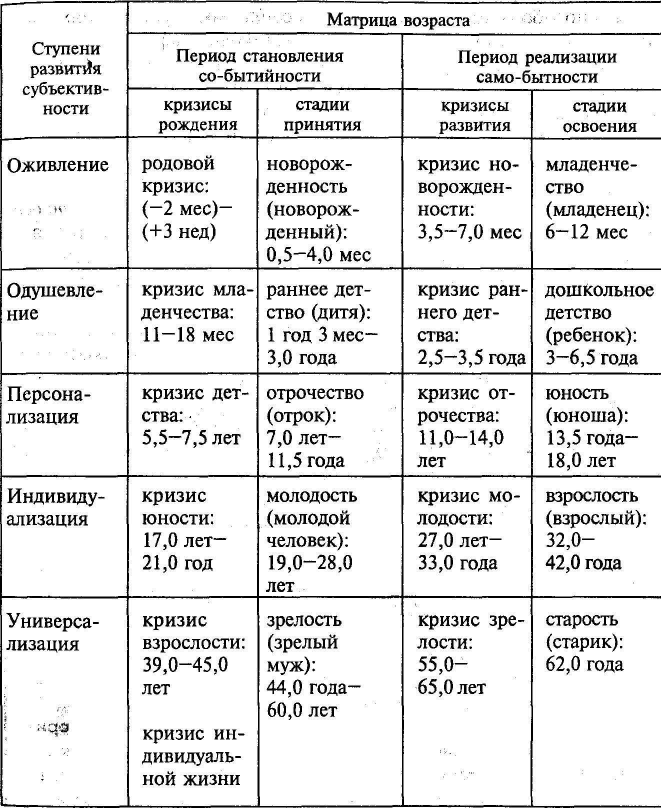 Статья. теория развития личности эрика эриксона