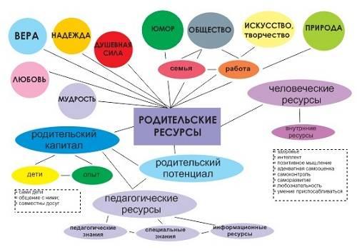 Ресурсы личности. что дает знание о «ресурсах личности»?