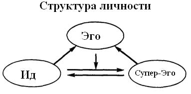 Оно (психология)