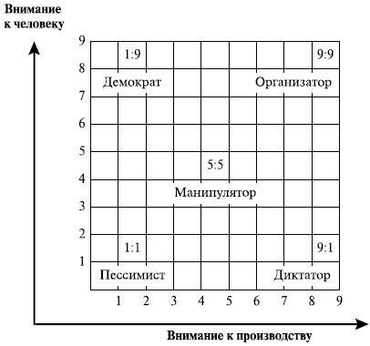 Авторитарный стиль управления и его особенности