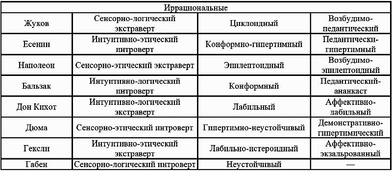 Методики и виды акцентуаций характера по леонгарду, шмишеку