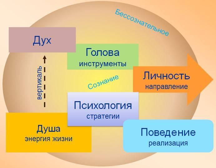 Школа современных психотехнологий