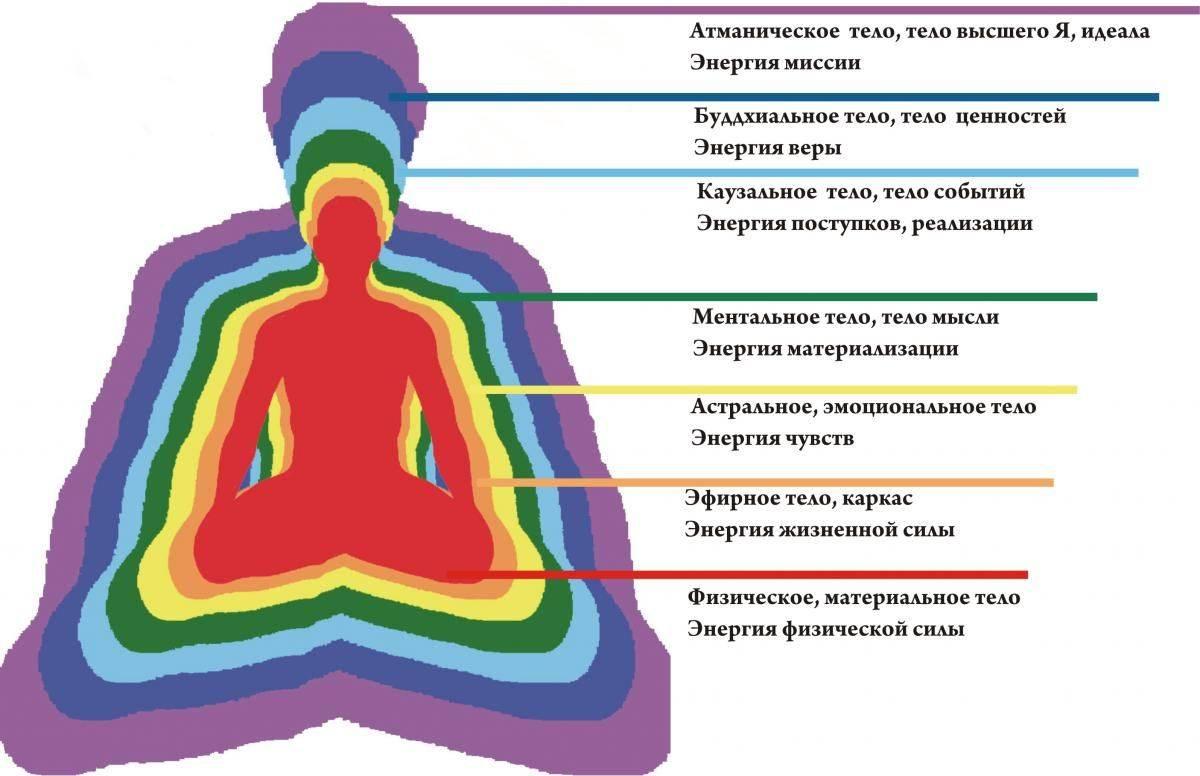 Что такое энергетическая психология? энергетическая психология — это… расписание тренингов. самопознание.ру