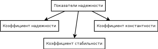 Надёжность психологического теста — википедия с видео // wiki 2