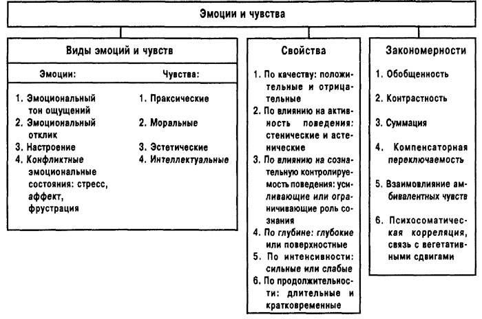Классификация эмоций и чувств в психологии