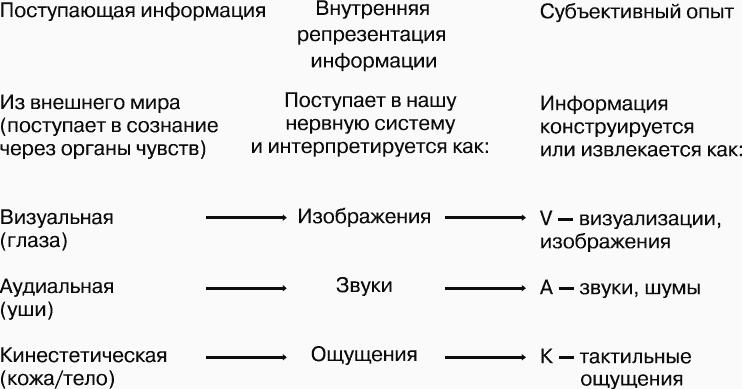 Тест визуал аудиал или кинестетик. тест на восприятие: аудиал, визуал, кинестетик, дискрет