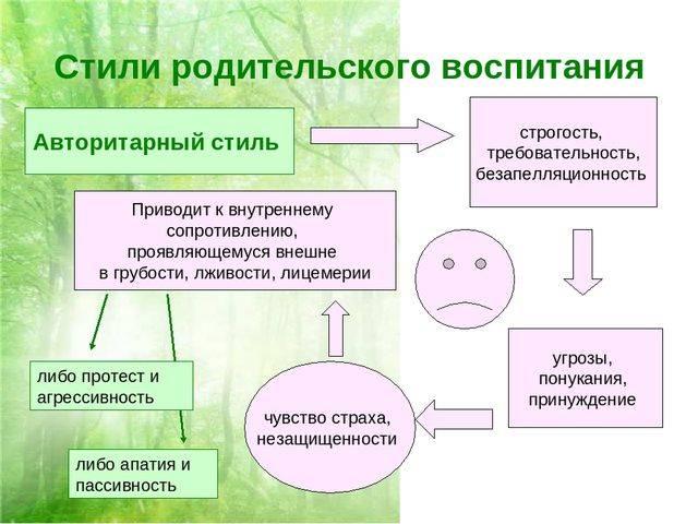 Факторы развития личности: роль наследственности, влияние среды, воспитания и активности на развитие личности