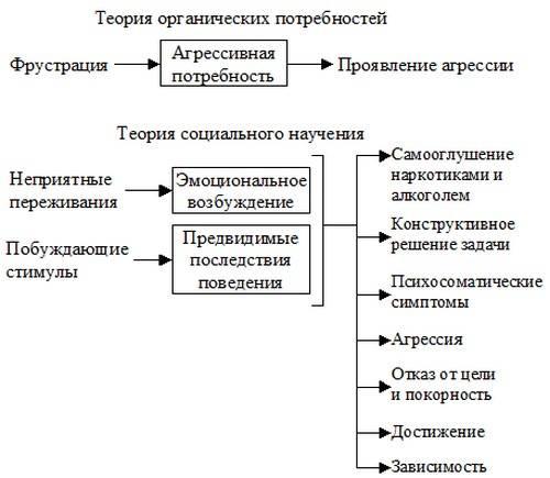 Сущность и особенности теории агрессии и подражания миллер доллард бандура (стр. 1 из 5)