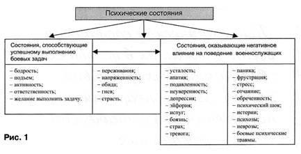 Функциональные состояния (психология) - вики
