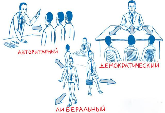 Лидерство: уроки эффективного руководителя