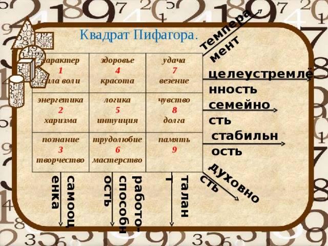 Квадрат пифагора: как узнать себя и улучшить жизнь