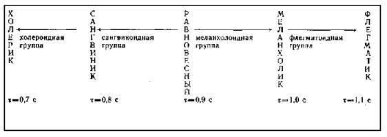 Типологии темпераментов