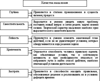Волевая регуляция. волевая деятельность и волевое поведения