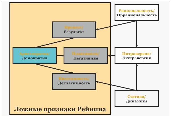Признаки рейнина. таблица признаков рейнина