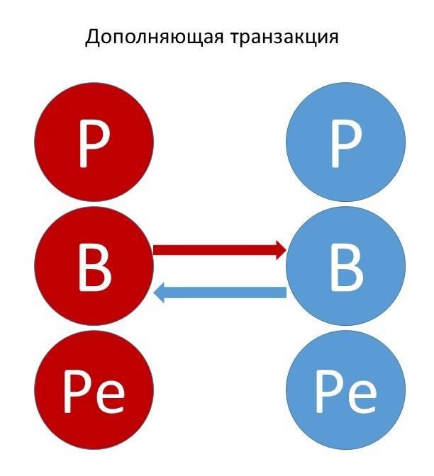 Трансакция в психологии