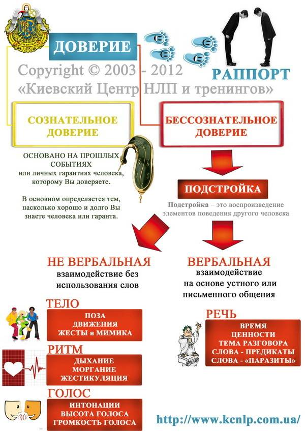 Раппорт (психология) википедия