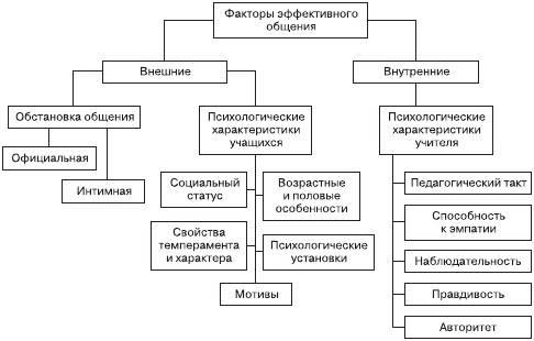 Структура общения в психологии