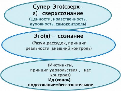 Психология человека