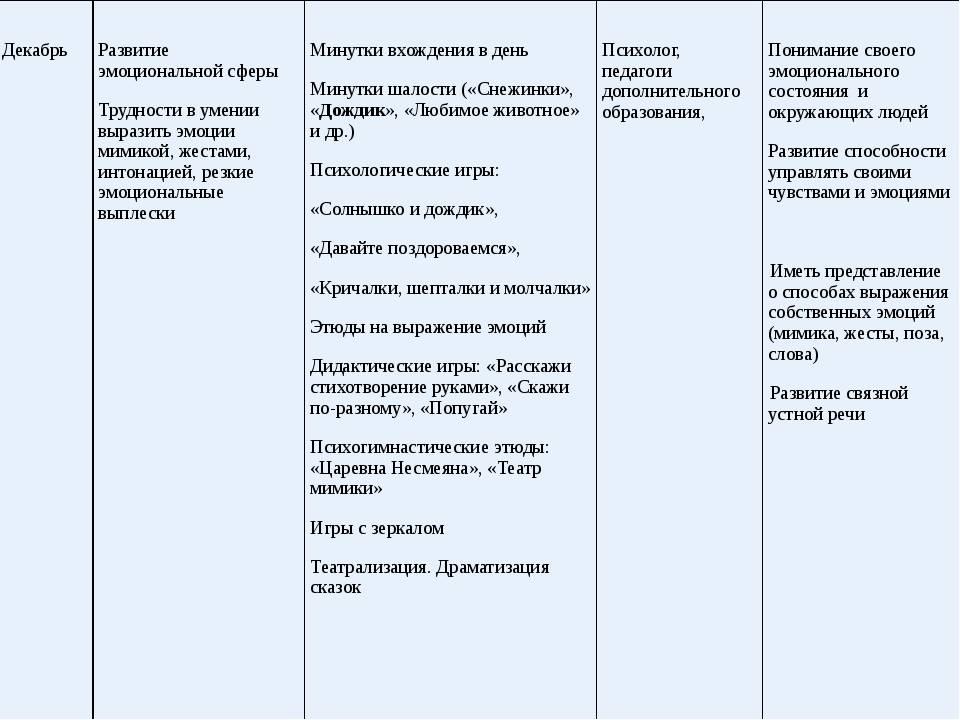 Основные виды речи
