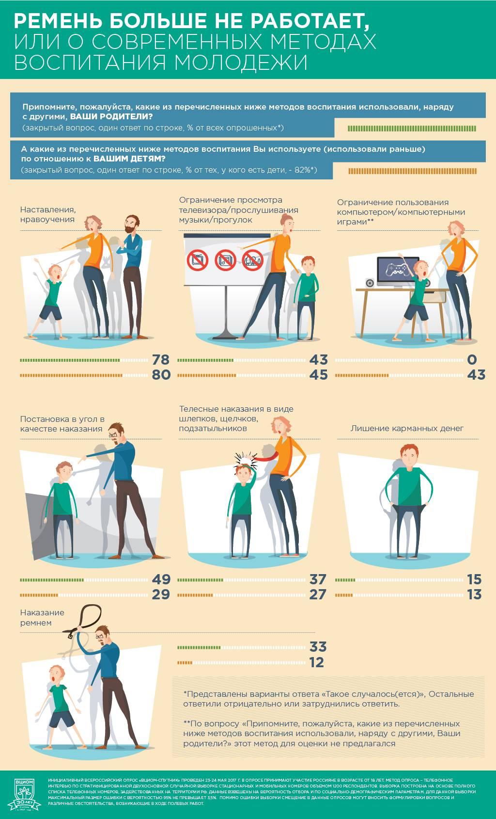 Методы воспитания ребенка дошкольного и школьного возраста