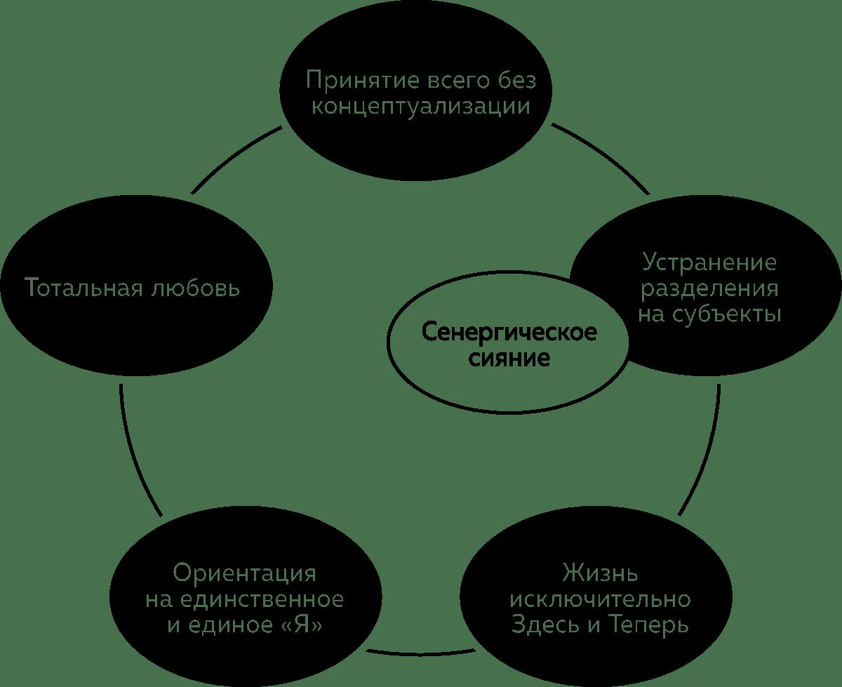 Бессмысленность и смысл жизни