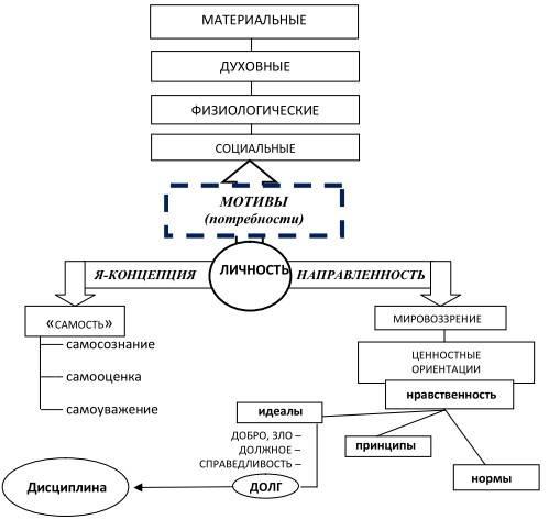 Психология: мотивация личности - бесплатные статьи по психологии в доме солнца