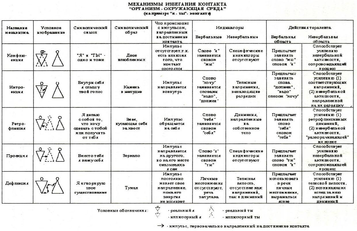 Ретрофлексия - сайт помощи психологам и студентам