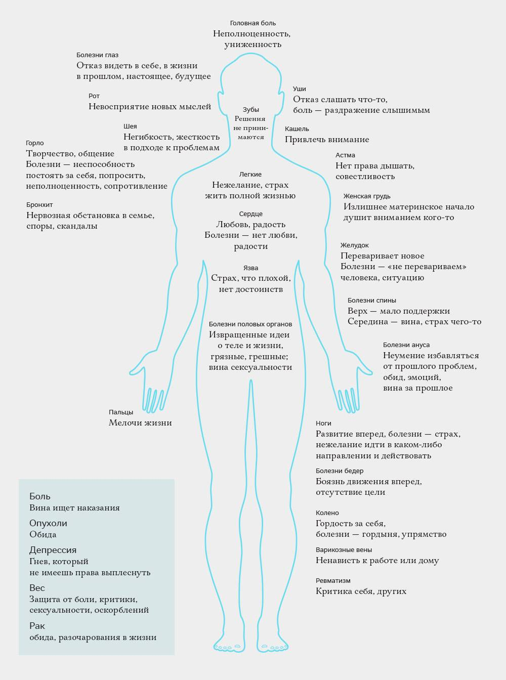 Психологическая боль • ru.knowledgr.com